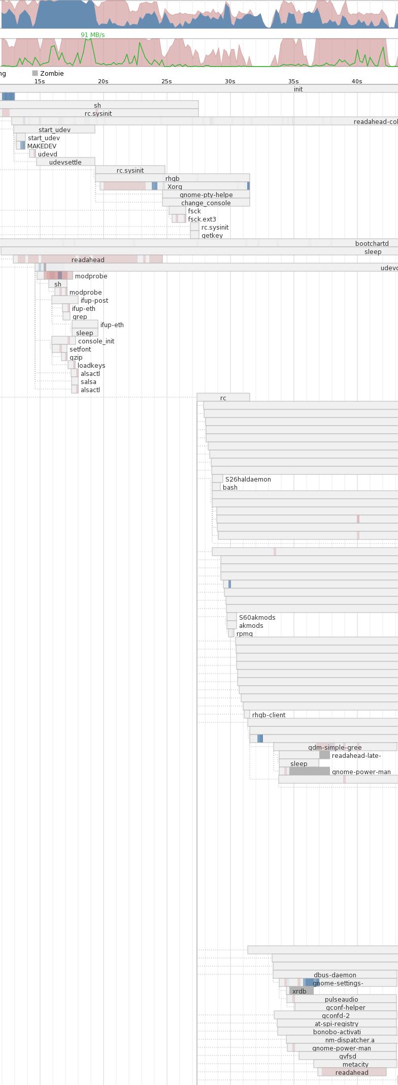 Features/30SecondStartup/ReadAheadReloaded - Fedora Project Wiki